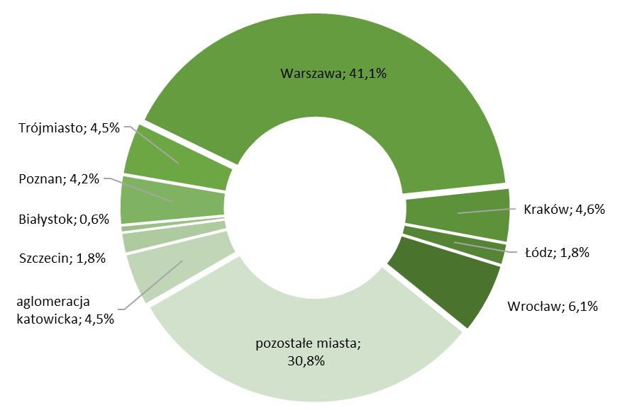 Struktura nowo udzielonych kredytów w 2020r.  w największych miastach wg wartości