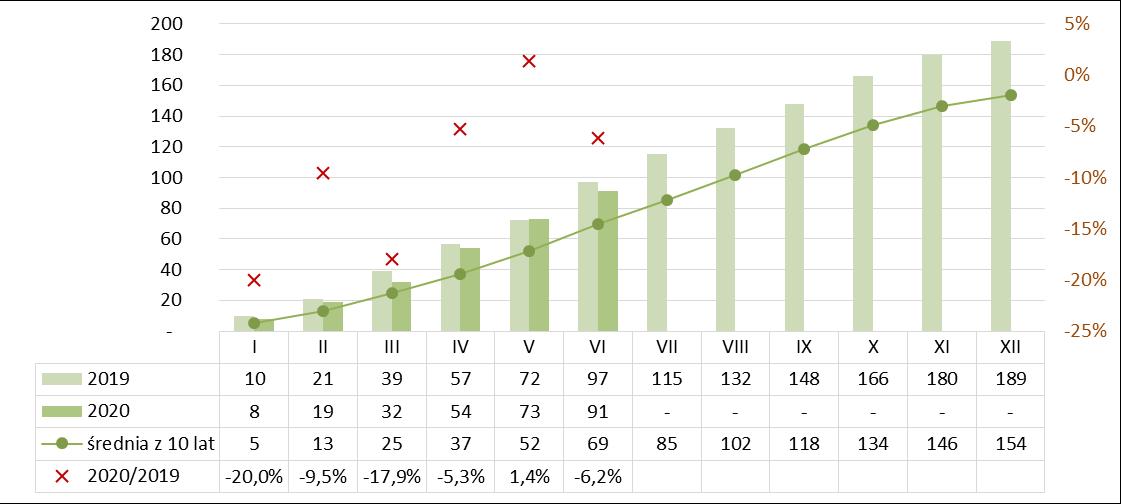 Produkcja betonu kruszywowego narastająco I półrocze 2019-2020