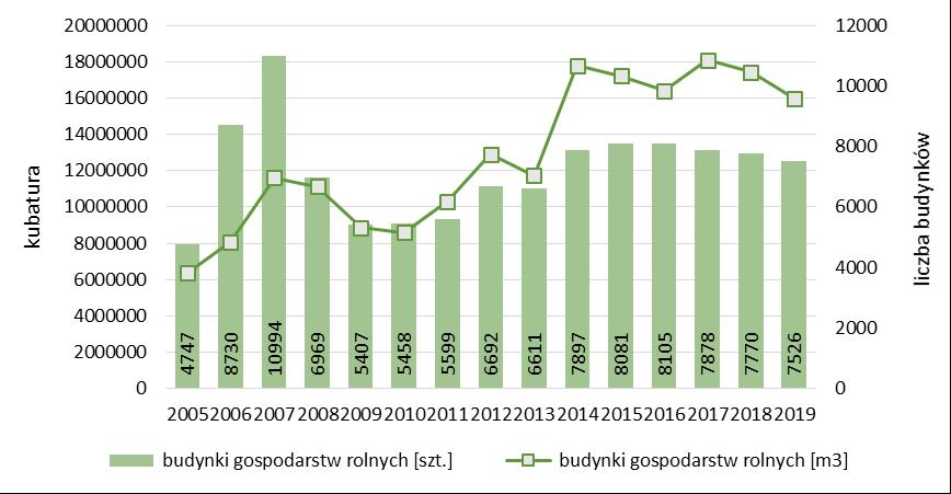 Liczba i kubatura gospodarstw rolnych oddanych do użytkowania