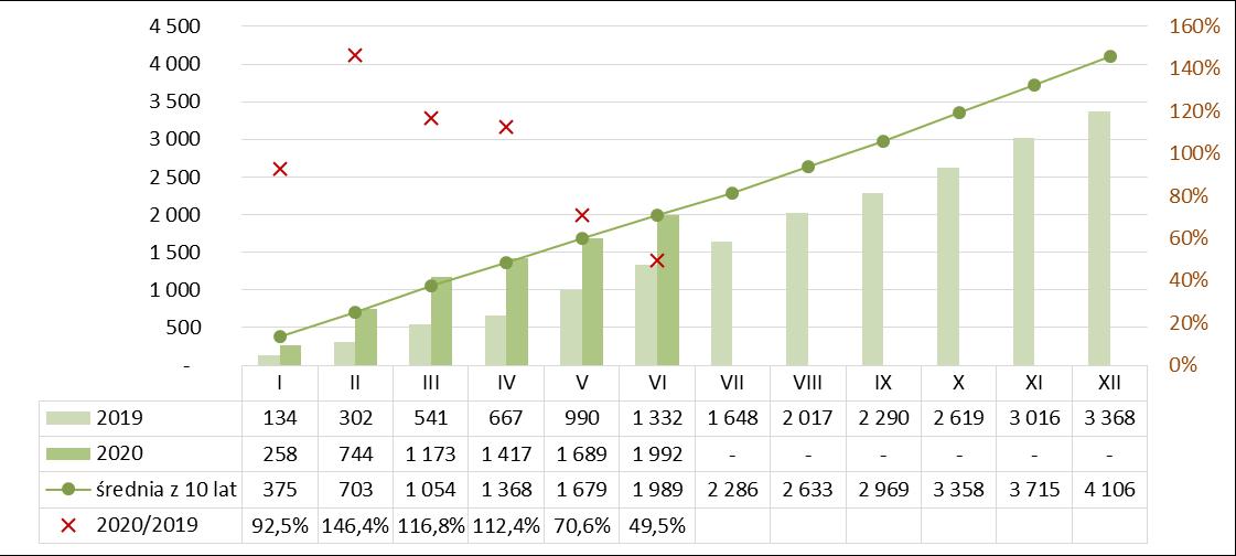 Produkcja gąsiorów dachowych ceramicznych narastająco I półrocze 2019-2020