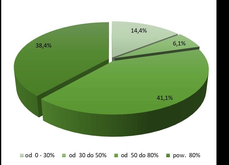 Struktura wskaźnika LtV dla nowo udzielonych kredytów w 2020r.