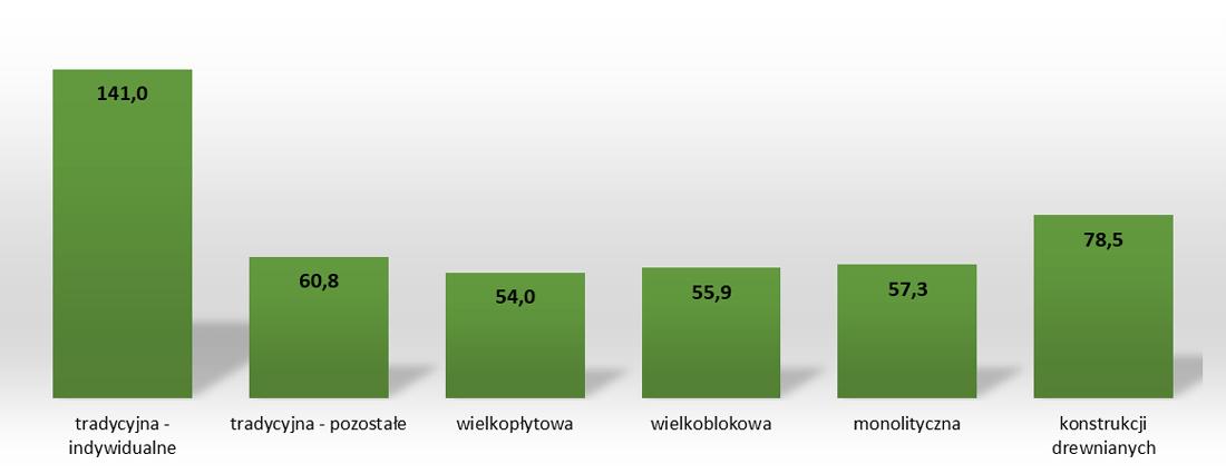 Średnia powierzchnia użytkowa mieszkań wg technologii wznoszenia w m kw.