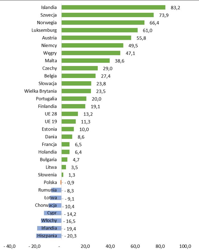 Skumulowana zmiana cen mieszkań w Europie między rokiem 2007 a 2017 w %