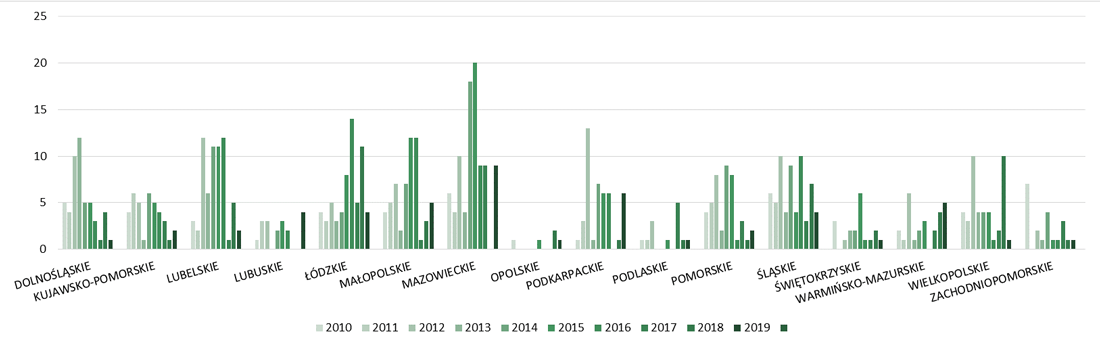 Liczba budynków łączności, dworców i terminali oddanych do użytkowania w województwach