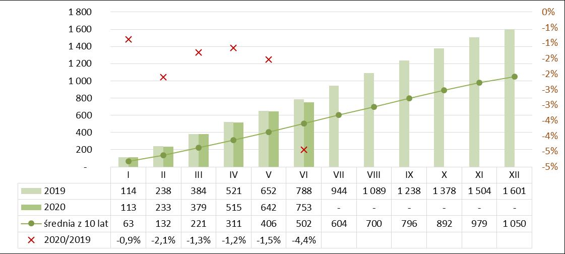 Produkcja silikatów narastająco I półrocze 2019-2020