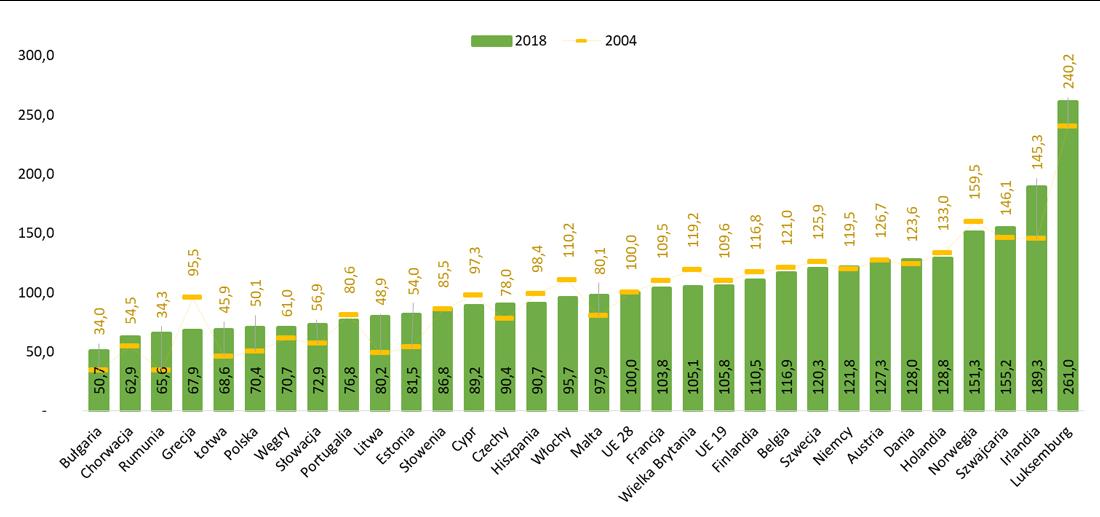 PKB na mieszkańca w PPS w odniesieniu do średniej unijnej  [%]