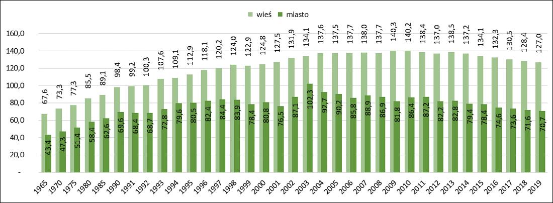 Powierzchnia użytkowa mieszkań w m kw. oddanych do użytkowania w latach 1965- 2019