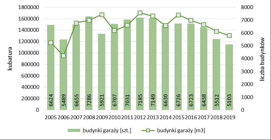 Liczba i kubatura ogółem budynków garaży oddanych do użytkowania