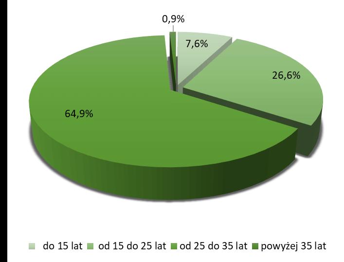 Struktura nowo udzielonych kredytów w 2020r. ze względu na okres kredytowania