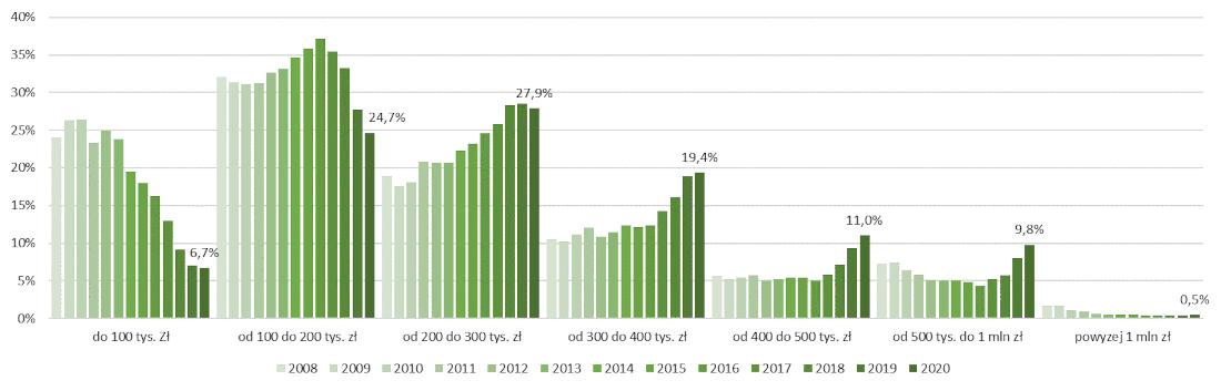Zmiany w strukturze nowo udzielonych kredytów hipotecznych