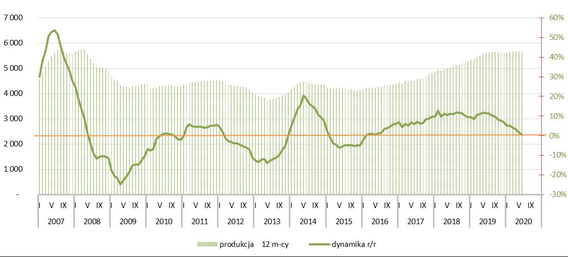 Potencjał rynku betonu komórkowego - I półrocze 2020r.