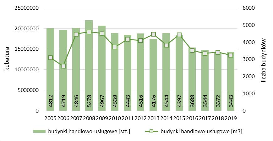 Liczba i kubatura ogółem budynków handlowo-usługowych oddanych do użytkowania