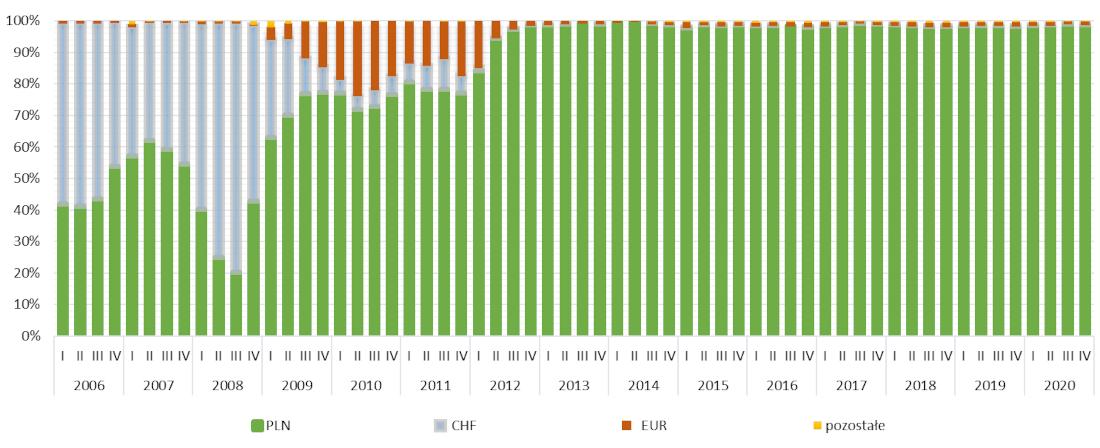 Struktura walutowa nowo udzielonych kredytów 2006- 2020