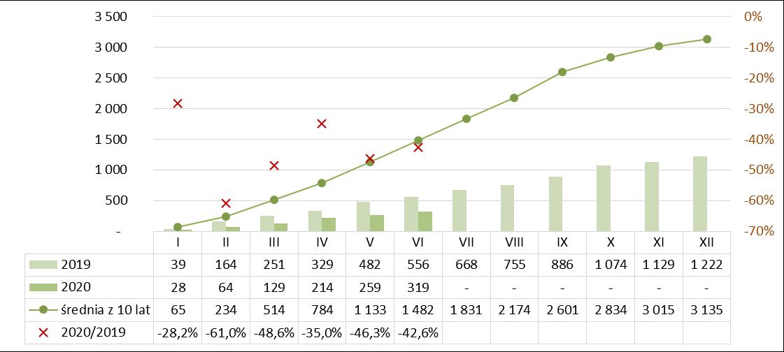 Produkcja pustaków stropowych ceramicznych I półrocze 2019-2020