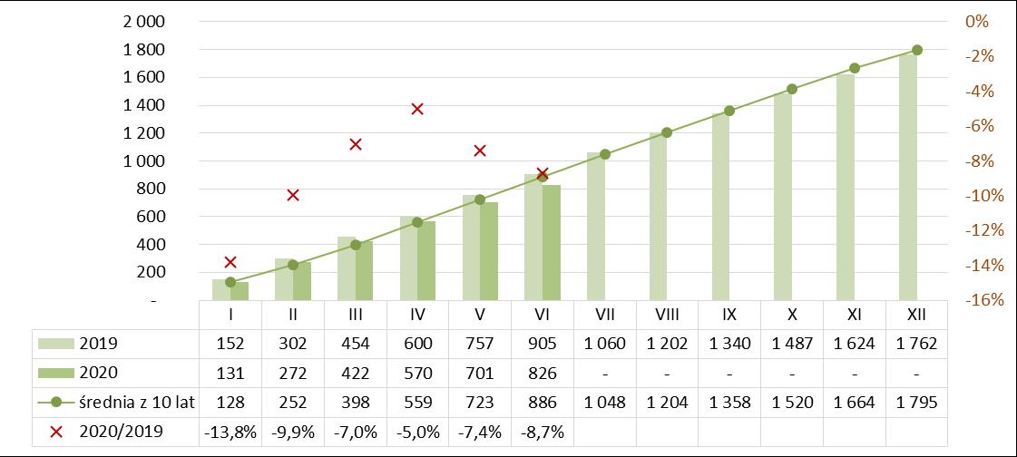 Produkcja wapna narastająco I półrocze 2019-2020