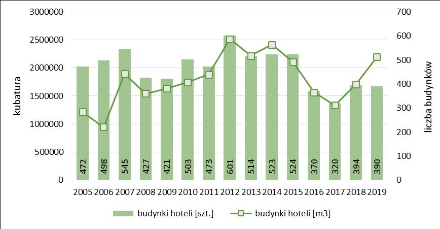 Liczba i kubatura ogółem hoteli oddanych do użytkowania