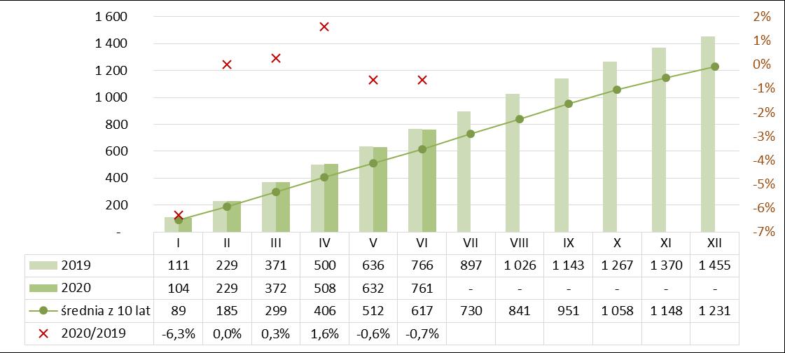 Produkcja spoiw gipsowych narastająco I półrocze 2019-2020
