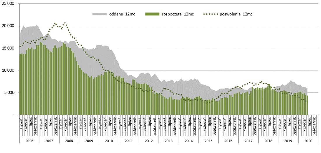 Potencjał rynku dla mieszkań spółdzielczych i pozostałych