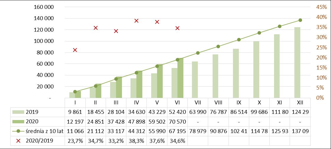 Produkcja dachówek ceramicznych narastajaco I półrocze 2019-2020