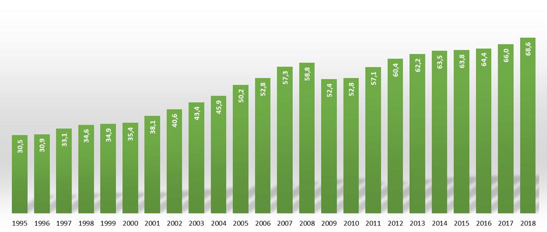 PKB na mieszkańca w PPS w odniesieniu do średniej unijnej w Polsce [%]