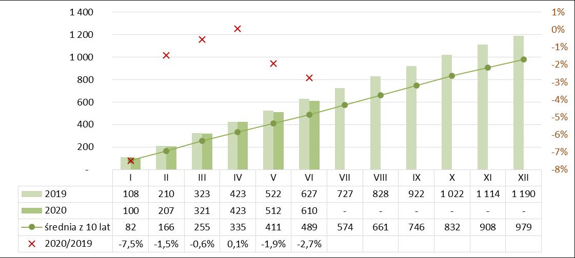 Produkcja bloczków i płyt ściennych gipsowych narastająco I półrocze 2019-2020