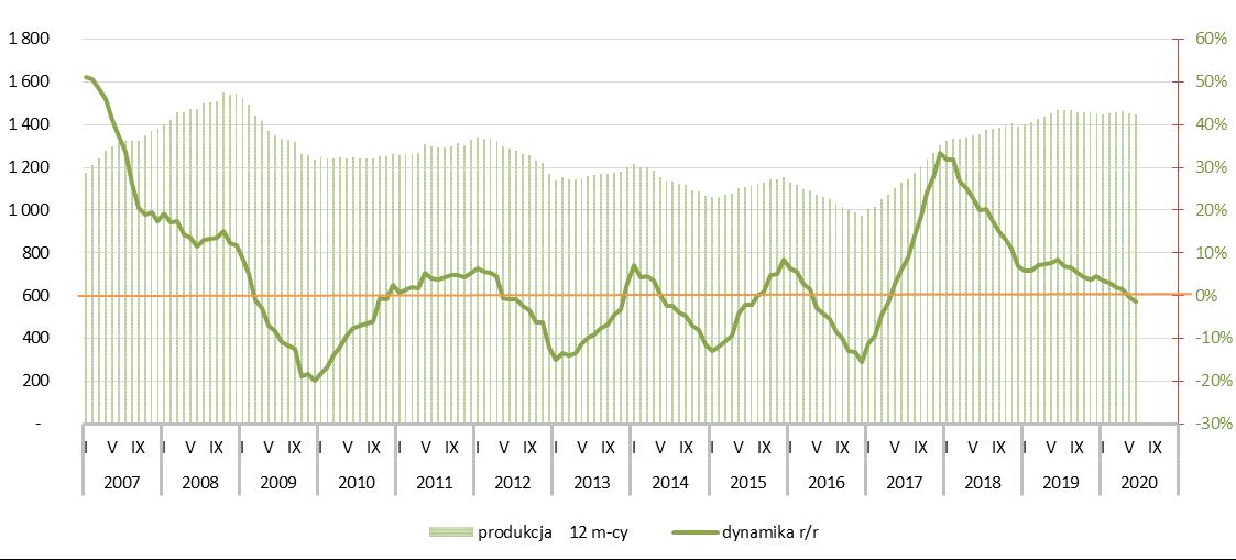 Potencjał rynku spoiw gipsowych - I półrocze 2020r.
