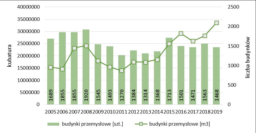 Liczba i kubatura ogółem budynków przemysłowych oddanych do użytkowania
