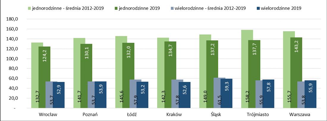 Powierzchnia użytkowa mieszkań  oddanych do użytkowania w polskich aglomeracjach w m kw.