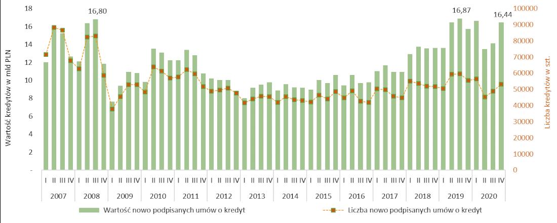 Nowo udzielone kredyty w kwartałach w latach 2007 -2020