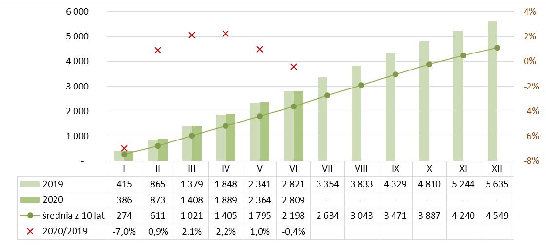 Produkcja betonu komórkowego narastajaco I półrocze  2019-2020