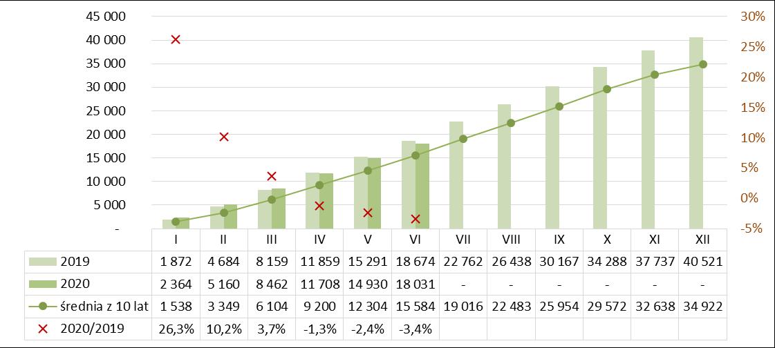 Produkcja masy betonowej prefabrykowanej I półrocze 2019-2020
