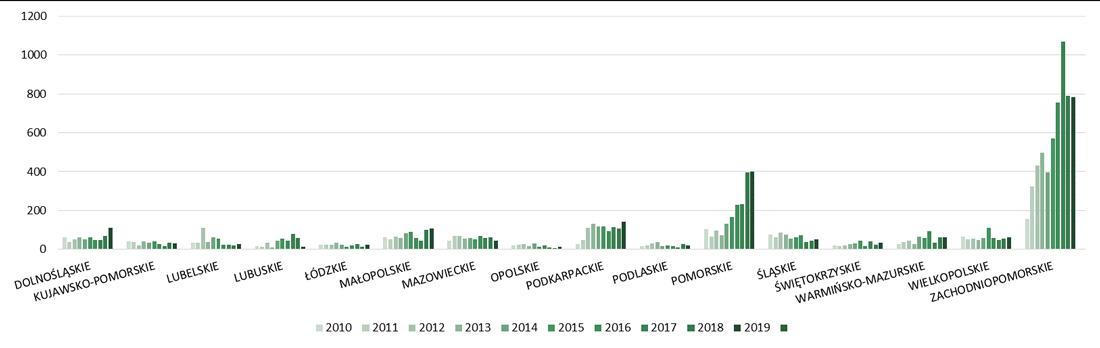 Liczba hoteli i budynków zakwaterowania turystycznego oddanych do użytkowania w województwach