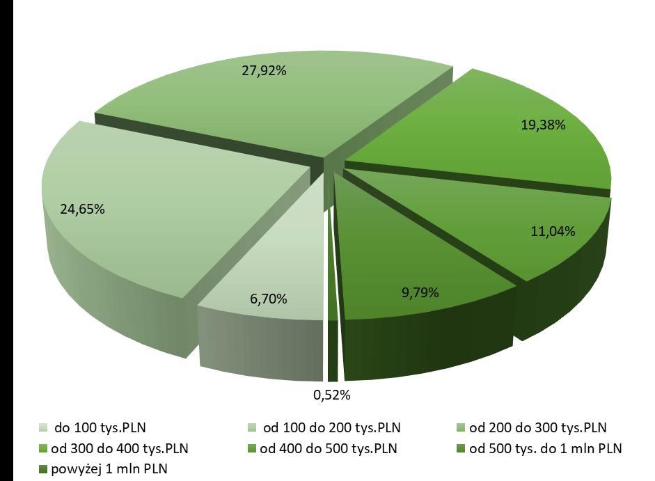 Struktura nowo udzielonych kredytów w 2020r. według wysokości kredytu