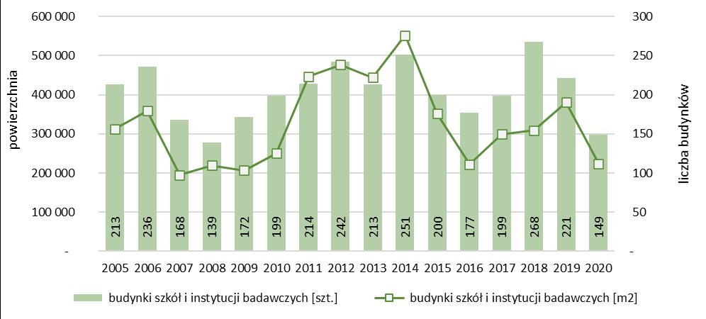 Liczba i powierzchnia nowych budynków szkół i instytucji badawczych oddanych do użytkowania