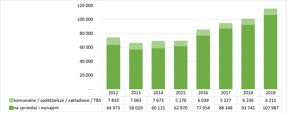 Budownictwo wielorodzinne wg. kategorii inwestorów w latach 2012 - 2019