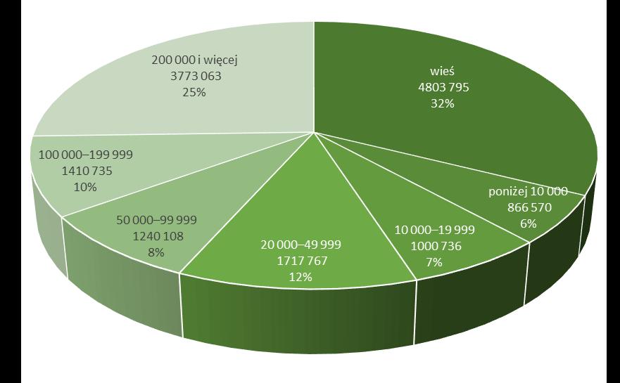 Struktura zasobów mieszkaniowych w Polsce w 2019r.