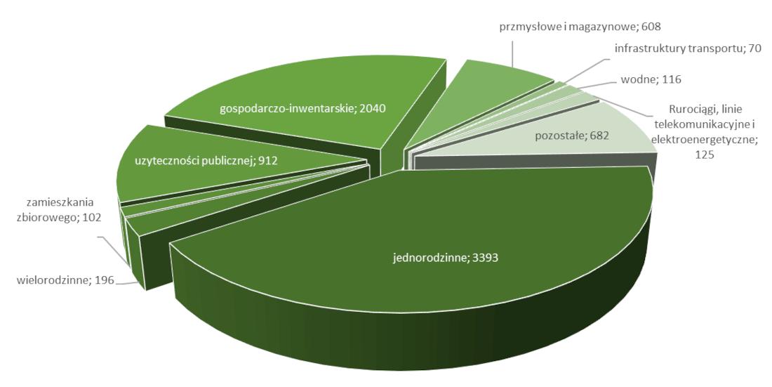 Zalegalizowane obiekty budowlane w latach 2005 – 2020 wg rodzaju obiektu