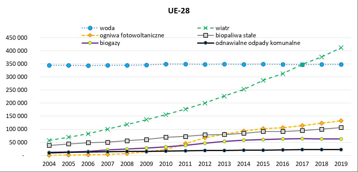 Produkcja energii elektrycznej ze źródeł odnawialnych w Unii Europejskiej w latach 2004 -2019