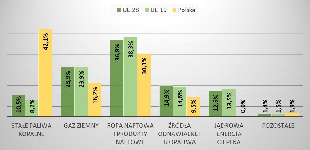Źródła dostępnej energii brutto w Unii Europejskiej i w Polsce w 2019r.