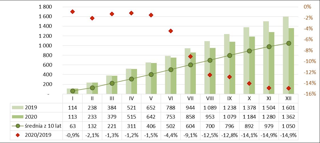 Produkcja silikatów narastająco 2019-2020
