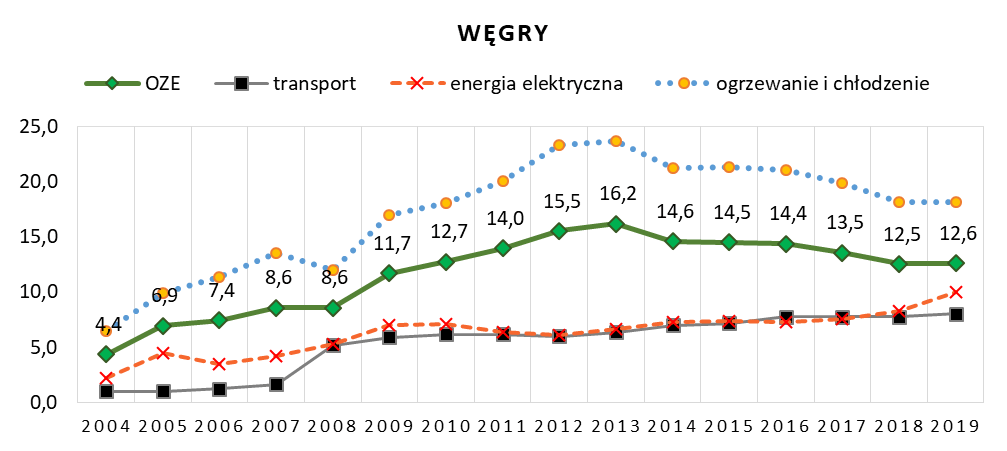 Wskaźniki udziału energii odnawialnej na Węgrzech w latach 2004 – 2019