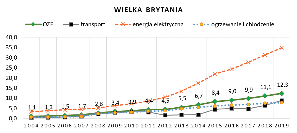 Wskaźniki udziału energii odnawialnej w Wielkiej Brytanii w latach 2004 – 2019