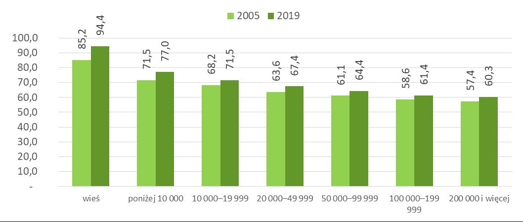 Przeciętna powierzchnia użytkowa mieszkania na wsi i w miastach