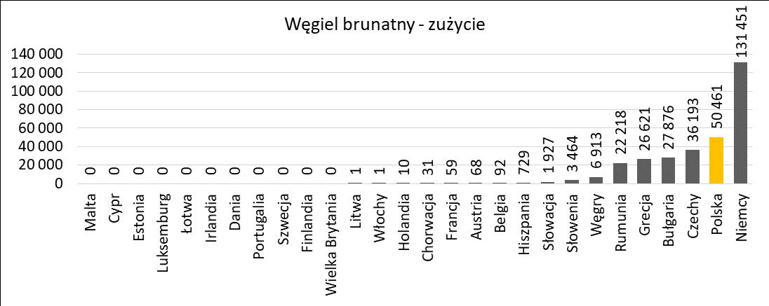 Zużycie węgla brunatnego w krajach UE w roku 2019