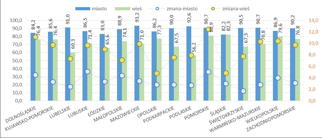 Udział mieszkań wyposażonych w centralne ogrzewanie w województwach