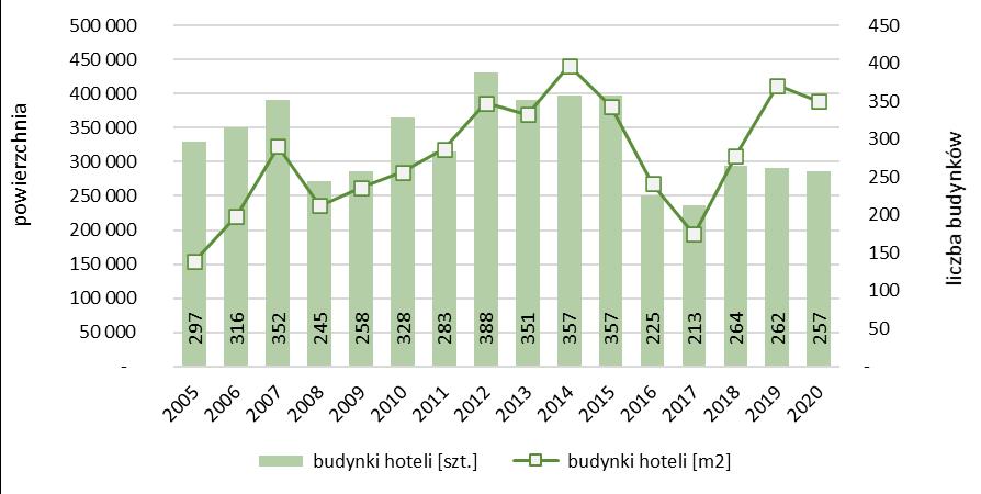 Liczba i powierzchnia nowych hoteli oddanych do użytkowania