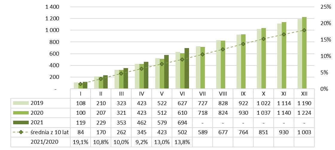 Produkcja bloczków i płyt ściennych gipsowych narastająco 2020-2021