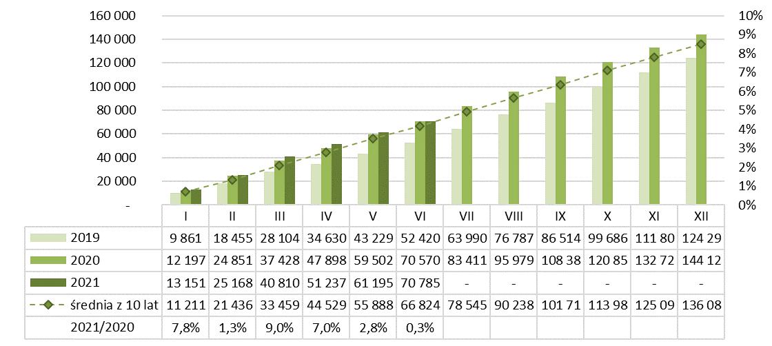 Produkcja dachówek ceramicznych narastajaco 2020-2021