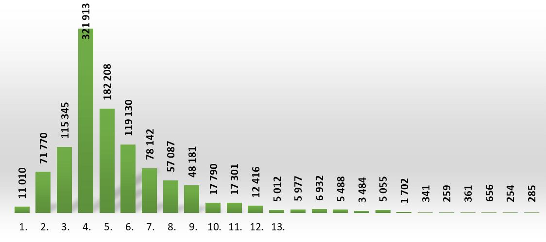 Liczba mieszkań oddanych do użytkowania przez pozostałych inwestorów wg liczby kondygnacji budynku