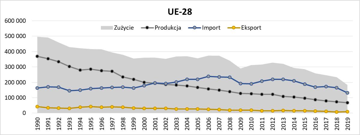 Wydobycie węgla kamiennego w UE – produkcja i zużycie